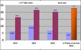 """Vốn FDI thấp nhất 4 năm: Trọng chất hay """"có vẫn hơn không""""?"""