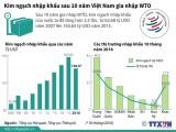 [Infographics] Kim ngạch nhập khẩu sau 10 năm Việt Nam gia nhập WTO