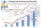 11 tháng cả nước thu hút hơn 18 tỷ USD vốn FDI