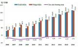 Thặng dư thương mại Việt Nam năm 2016 lên đỉnh của 11 năm