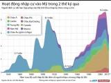 Dòng người nhập cư vào Mỹ trong 2 thế kỷ qua