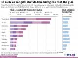 10 nước có số người chết do tiểu đường cao nhất