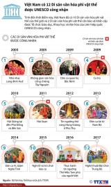 Việt Nam có 12 di sản văn hóa phi vật thể được UNESCO công nhận