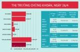 Cổ phiếu tài chính và ngân hàng bị bán tháo, VN-Index mất 35,88 điểm