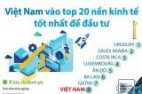 [Infographics] Việt Nam vào top 20 nền kinh tế tốt nhất để đầu tư