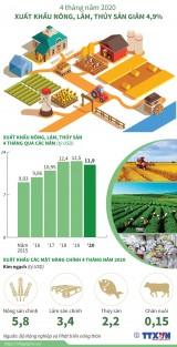 Xuất khẩu nông, lâm, thủy sản giảm 4,9% trong 4 tháng đầu năm 2020