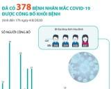 Đã có 378 bệnh nhân mắc COVID-19 được công bố khỏi bệnh