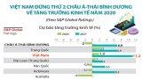 Việt Nam đứng thứ 2 châu Á-TBD về tăng trưởng kinh tế