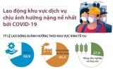 Lao động khu vực dịch vụ chịu ảnh hưởng nặng nề nhất bởi COVID-19