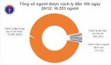 Việt Nam có thêm 3 ca mắc COVID-19, trong đó 2 ca nhập cảnh trái phép