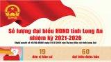 Số lượng đại biểu Hội đồng Nhân dân tỉnh Long An nhiệm kỳ 2021-2026