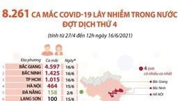 8.261 ca mắc COVID lây nhiễm trong nước đợt dịch thứ 4