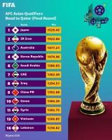 Bảng xếp hạng 12 đội dự vòng loại thứ 3 World Cup 2022: ĐT Việt Nam gặp bất lợi?