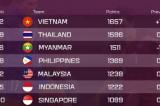 Bóng đá Việt Nam lại tăng hạng 32 thế giới