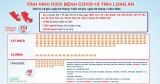 Tình hình dịch bệnh Covid-19 tỉnh Long An đến 18 giờ ngày 4/7