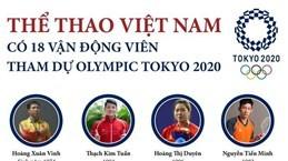 Thể thao Việt Nam có 18 vận động viên tham dự Olympic Tokyo 2020