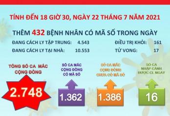 Đến 18 giờ 30 ngày 22/7, Long An ghi nhận 2.748 ca mắc Covid-19 cộng đồng