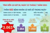 Đến 18 giờ 30 ngày 23/7, Long An ghi nhận 3.063 ca mắc Covid-19 cộng đồng