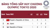 Bảng tổng sắp huy chương Olympic Tokyo 2020 mới nhất: Trung Quốc dẫn đầu