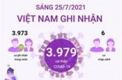 Thêm 3.979 ca mắc COVID-19, Việt Nam ghi nhận 94.913 ca