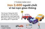 7 tháng, hơn 3.600 người chết vì tai nạn giao thông