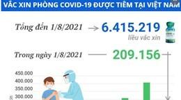 Trên 6,4 triệu liều vaccine phòng COVID-19 được tiêm tại Việt Nam
