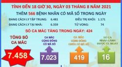 Đến 18 giờ 30 ngày 03/8, Long An ghi nhận 7.458 ca mắc Covid-19