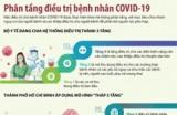 Phân tầng điều trị cho các bệnh nhân COVID-19