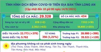 Đến 18 giờ ngày 14/9, Long An ghi nhận 29.328 ca mắc Covid-19