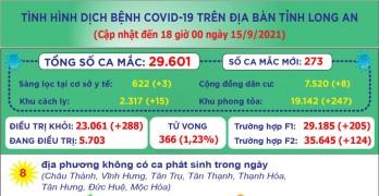 Đến 18 giờ ngày 15/9, Long An ghi nhận 29.601 ca mắc Covid-19
