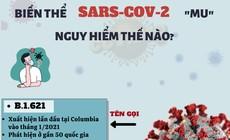 Biến thể SARS-CoV-2 MU nguy hiểm thế nào?