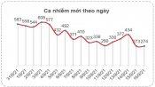 Bản tin phòng, chống Covid-19 sáng 17/9: Long An thêm 274 ca nhiễm, hơn 23 ngàn bệnh nhân khỏi bệnh
