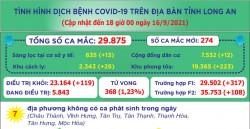 Đến 18 giờ ngày 16/9, Long An ghi nhận 29.875 ca mắc Covid-19