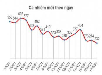 Bản tin phòng, chống Covid-19 sáng 18/9: Số ca mắc Covid-19 tại Long An giảm mạnh