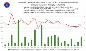 Ngày 17/9: Có 11.521 ca mắc COVID-19, trong đó TP.HCM và Bình Dương đã gần 10.000 ca