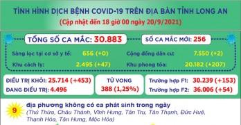 Đến 18 giờ ngày 20/9, Long An ghi nhận 30.883 ca mắc Covid-19