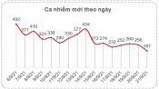 Bản tin phòng, chống Covid-19 sáng 22/9: Ca mắc mới Covid-19 tại Long An tiếp tục giảm