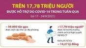 Gần 18 triệu người được hỗ trợ do ảnh hưởng dịch COVID-19