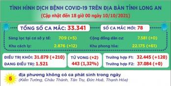 Ngày 10/10, Long An ghi nhận 78 ca mắc Covid-19 mới