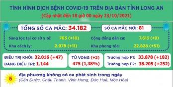 Ngày 23/10, Long An ghi nhận 81 ca mắc Covid-19 mới