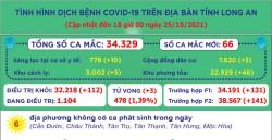 Ngày 25/10, Long An ghi nhận 66 ca mắc Covid-19 mới